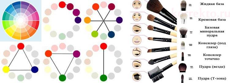 Как подобрать нужный оттенок цветного корректора