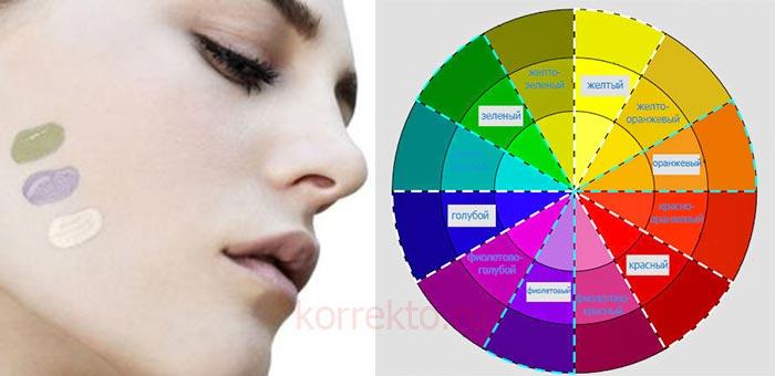 Какой цвет корректора что маскирует
